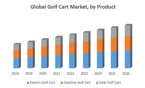 Global Golf Cart Market, by Product