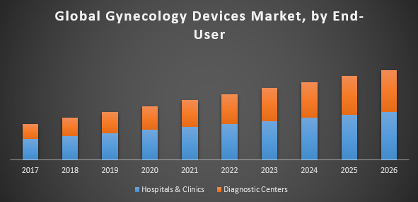 Global Gynecology Devices Market