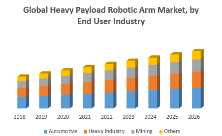Global Heavy Payload Robotic Arm Market
