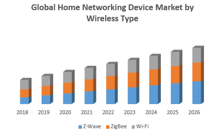 Global Home Networking Device Market by Wireless Type