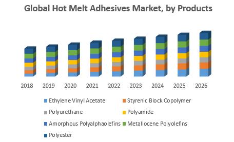 Global Hot Melt Adhesives Market