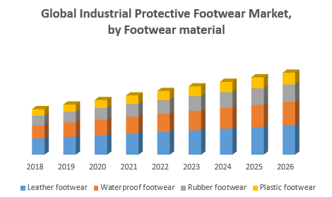 Global Industrial Protective Footwear Market