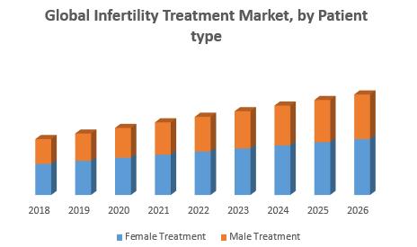 Global Infertility Treatment Market