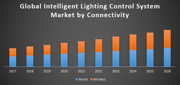 Global Intelligent Lighting Control System Market - Global Industry Analysis and Forecast (2018-2026)