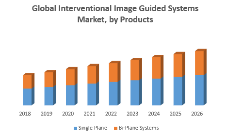 Global Interventional Image Guided Systems Market