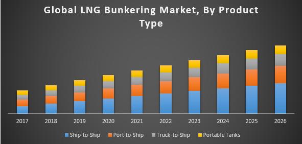 Global LNG Bunkering Market