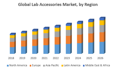 Global Lab Accessories Market
