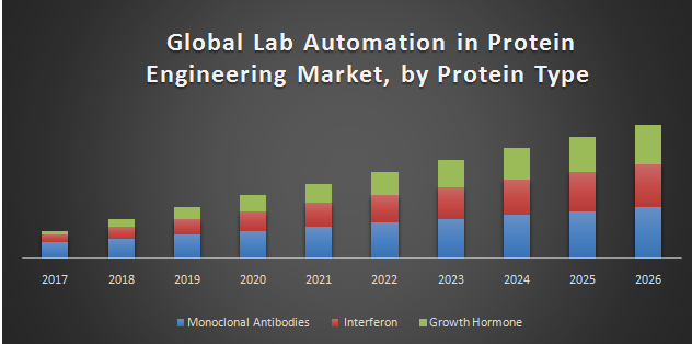 Global Lab Automation in Protein Engineering Market