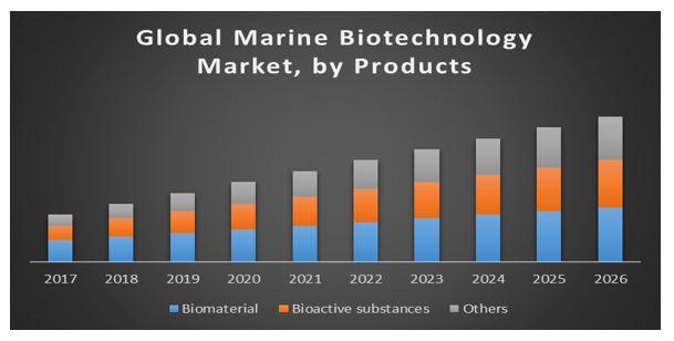 Global Marine Biotechnology Market