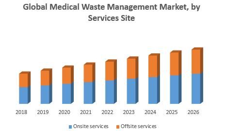 Global Medical Waste Management Market