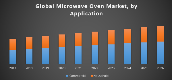 Global Microwave Oven Market – Global Industry Analysis and Forecast (2018-2026)