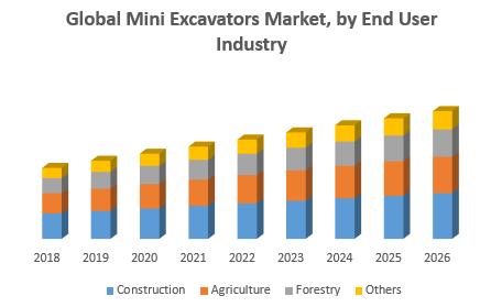Global Mini Excavators Market