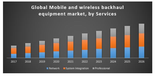 Global Mobile and Wireless Backhaul Equipment Market