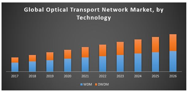 Global Optical Transport Network Market