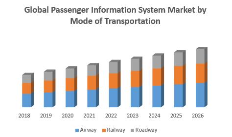 Global Passenger Information System Market