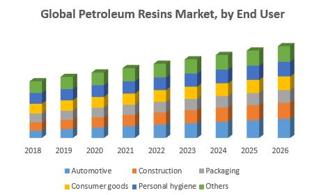 Global Petroleum Resins Market
