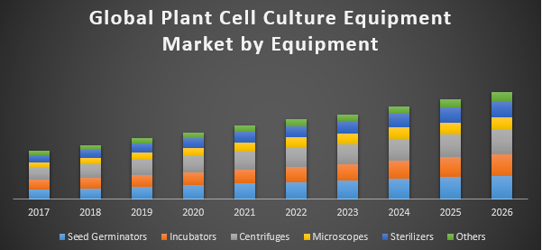Global Plant Cell Culture Equipment Market - Global Industry Analysis and  Forecast (2018-2026)