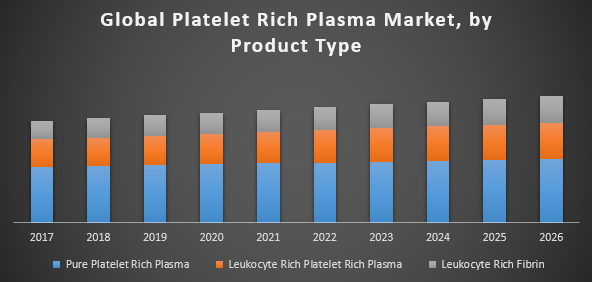 Global Platelet Rich Plasma Market