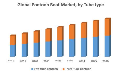 Global Pontoon Boat Market