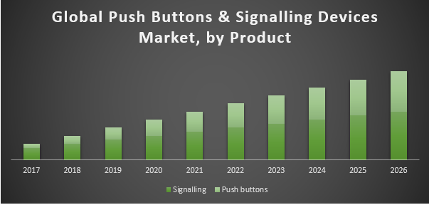 Global Push Buttons and Signalling Devices Market