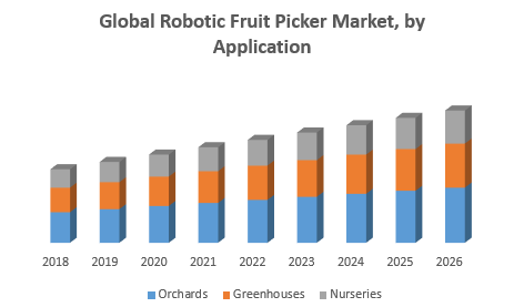 Global Robotic Fruit Picker Market