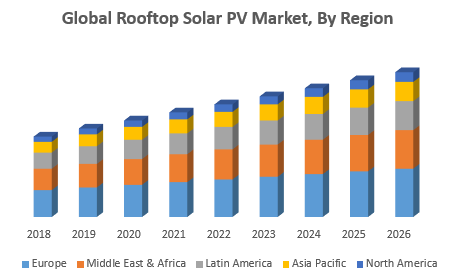 Global Rooftop Solar PV Market