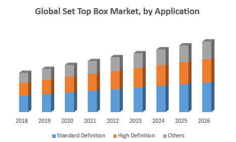 Global Set Top Box Market