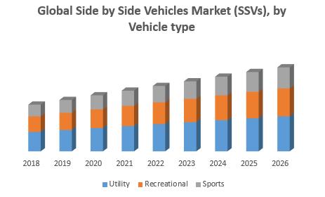 Global Side by Side Vehicles Market