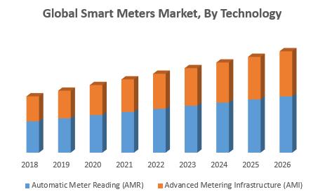 Global Smart Meters Market