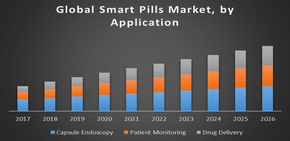 Global Smart Pills Market