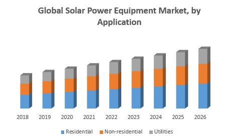 Global Solar Power Equipment Market