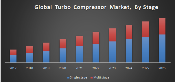Global Turbo Compressor Market