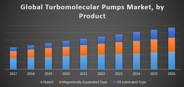 Global Turbomolecular Pumps Market
