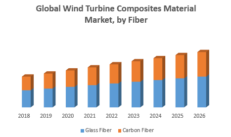 Global Wind Turbine Composites Material Market