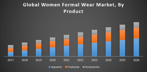 Global Women Formal Wear Market