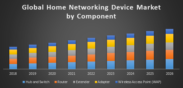 Global home networking device market