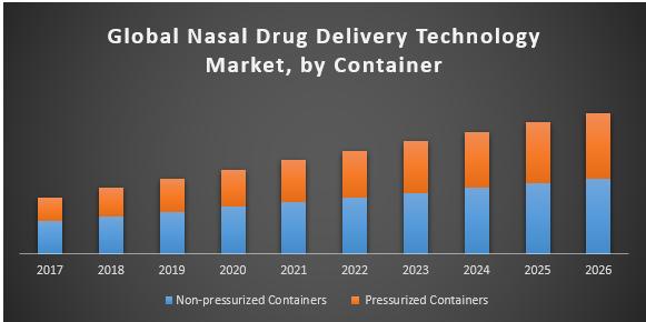 Global nasal drug delivery technology market