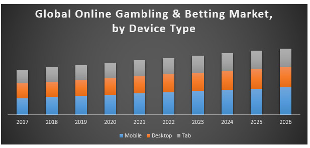 Global online gambling and the betting market