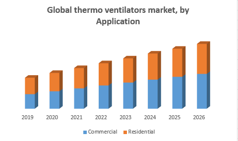 Global thermo ventilators market1