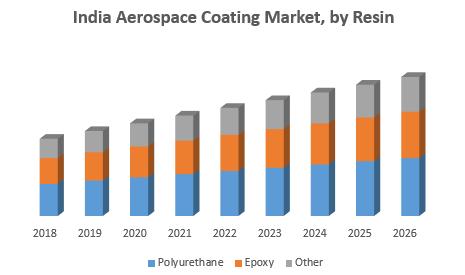 India Aerospace Coating Market