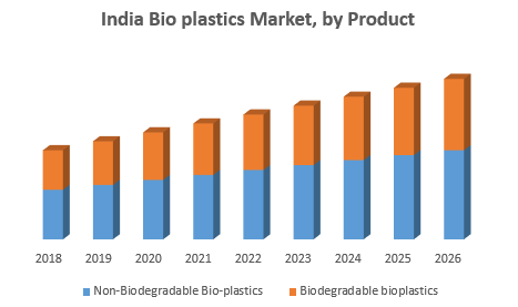 India Bio plastics Market