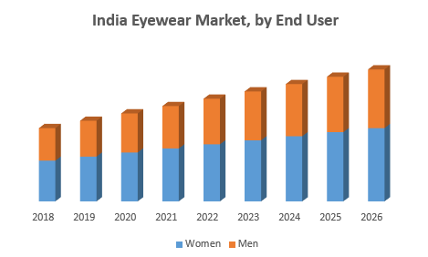 India Eyewear Market