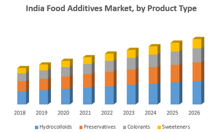India Food Additives Market