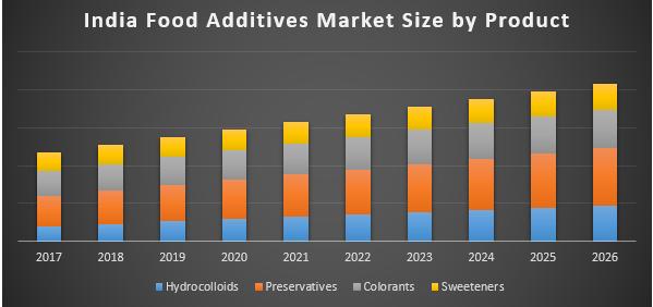 India Food Additives Market