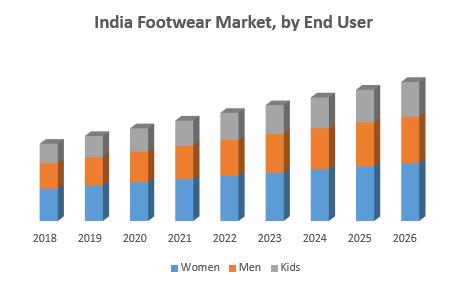 India Footwear Market