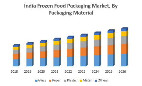 India Frozen Food Packaging Market