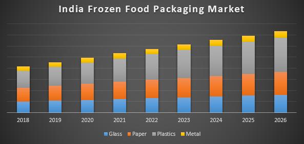 India Frozen Food Packaging Market