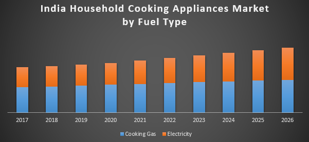 India Household Cooking Appliances Market Industry Analysis And Forecast 2018 2026