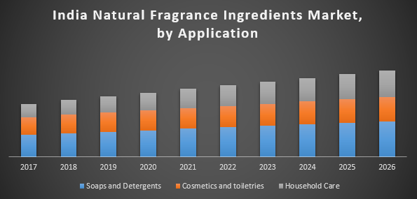 India Natural Fragrance Ingredients Market – India Industry Analysis and  Forecast (2018-2026)