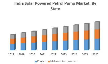 India-Solar-Powered-Petrol-Pump-Market-1